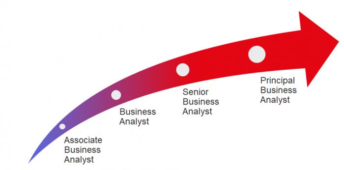 NashTech-BA-careerpath-graph